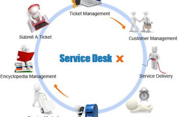 کاهش دغدغه در ارائه پشتیبانی مشتریان (SimplyDesk)