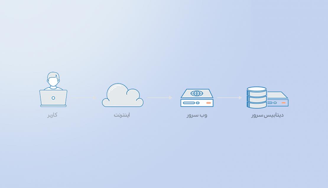 web without loadbalancer